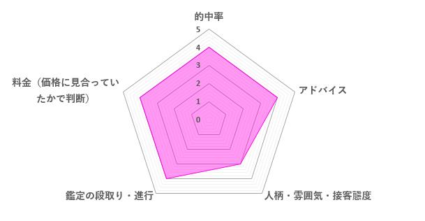緋鞠先生の口コミ評価(3.8/5)