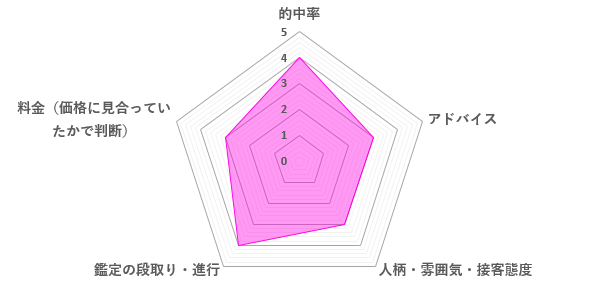 神楽先生の口コミ評価(3.4/5)