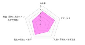 北大路流星先生の口コミ評価(3.2/5)