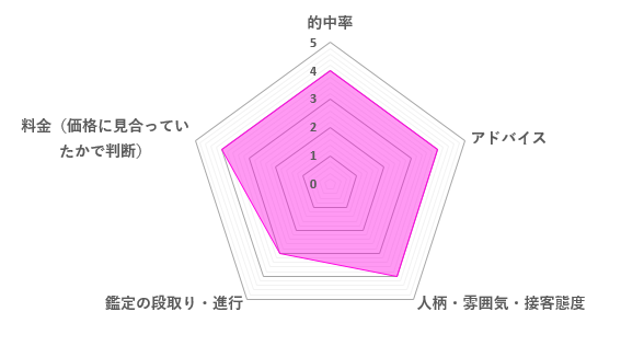ココロ先生の口コミ評価(3.8/5)