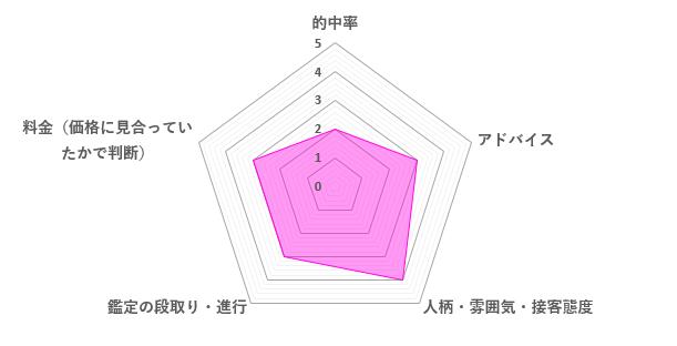 小桃先生の口コミ評価(3.0/5)