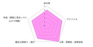 巳巳先生の口コミ評価(4.2/5)