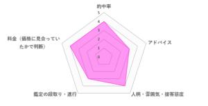 prince7先生の口コミ評価(3.6/5)
