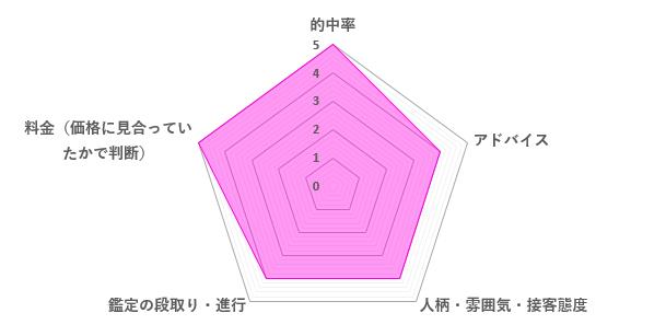 小余子先生の口コミ評価(4.4/5)
