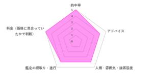 hanaスマイル先生の口コミ評価(4.4/5)