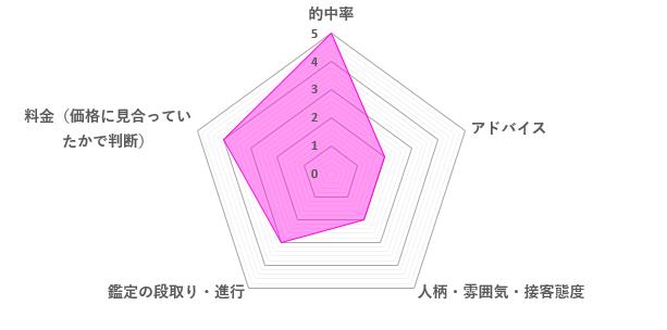 季世先生の口コミ評価(3.2/5)