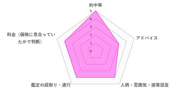 愛染先生の口コミ評価(4.0/5)