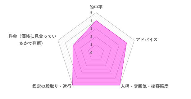 愛実先生の口コミ評価(4.2/5)