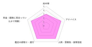 平裡先生の口コミ評価(3.8/5)