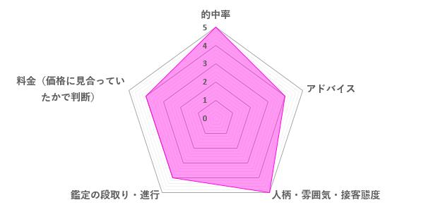 可愛クリスティーノ先生の口コミ評価(4.4/5)
