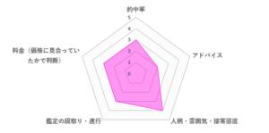 まりん先生の口コミ評価(3.0/5)