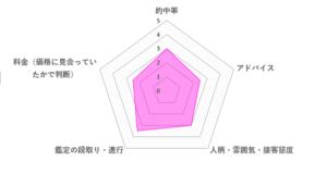 美帆先生の口コミ評価(2.9/5)