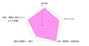 妙華先生の口コミ評価(4.3/5)