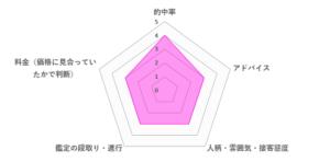 ラピス・クレア先生の口コミ評価(3.2/5)
