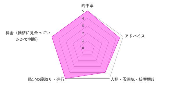 櫻井撫子先生の口コミ評価(4.7/5)
