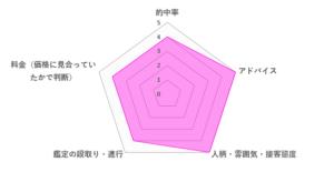 知世先生の口コミ評価(4.4/5)