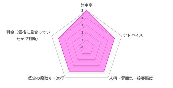 月凰先生の口コミ評価(4.2/5)