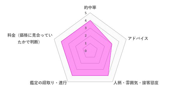 海華先生の口コミ評価(3.8/5)