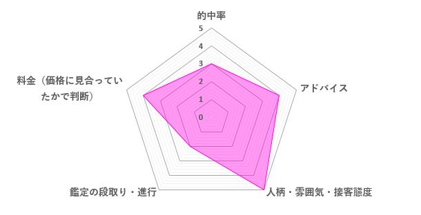 桜結愛先生の口コミ評価(3.6/5)