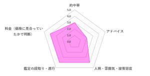 藤花先生の口コミ評価(3.4/5)