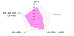 白花先生の口コミ評価(3.4/5)