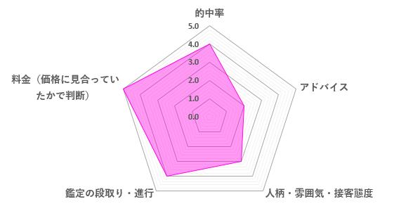 朱織先生の口コミ評価(3.6/5)
