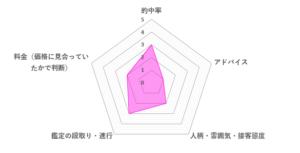 朱織先生の口コミ評価(2.2/5)