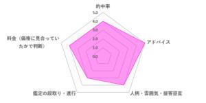 ひろすえ先生の口コミ評価(4.0/5)