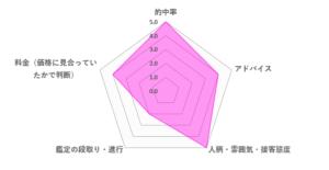 よし先生の口コミ評価(4.0/5)