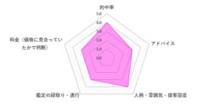 きらりん先生の口コミ評価(3.4/5)