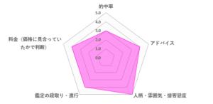 巫香杏先生の口コミ評価(4.0/5)