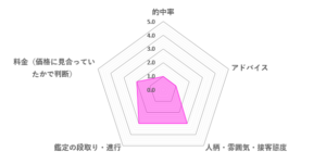 成観先生の口コミ評価(2.0/5)