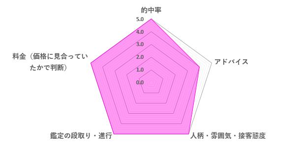 魂姫先生の口コミ評価(4.8/5)