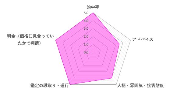 透瞳先生の口コミ評価(4.5/5)