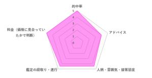 透瞳先生の口コミ評価(4.6/5)