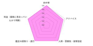 優羽先生の口コミ評価(4.9/5)
