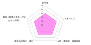 KOUSEI(コウセイ)先生の口コミ評価(3.0/5)