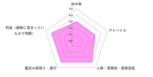 舞華先生の口コミ評価(3.6/5)