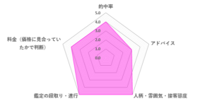 トルマリンほのか先生の口コミ評価(4.2/5)