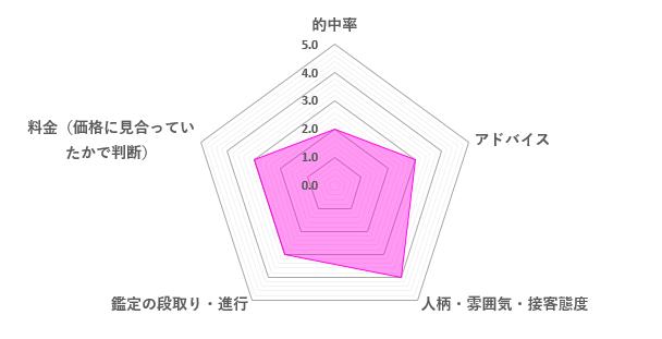 智晶先生の口コミ評価(3.0/5)